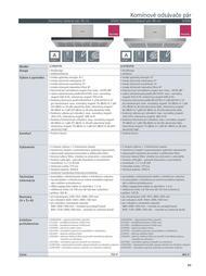 85. stránka Siemens letáku